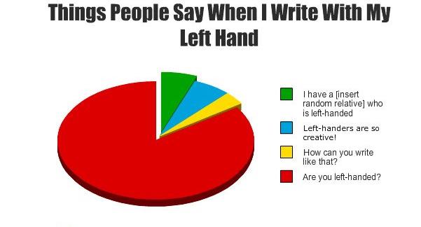 15 Dinge, die Linkshänder im Alltag vor Probleme stellen.